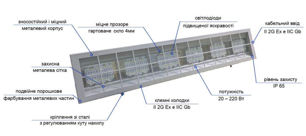 svetotehnicheskaya_produkciya4_SMD – II 3G Ex nA nC IIC T5 Gc